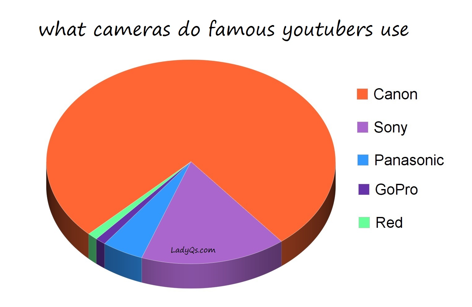 what camera do famous youtubers use